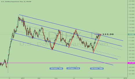 USDJPY: Short USDJPY, both price and time are right