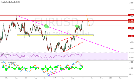 EURUSD: Check 1.1632 can be good resistance for eurusd