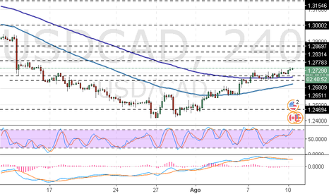 USDCAD: USD/CAD: análisis de ondas