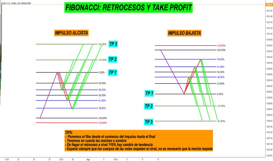 XAUUSD: Uso Correcto del Fibonacci