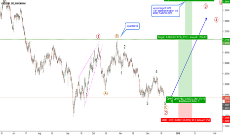 USDSGD: USDSGD-H4-great opportunity to catch wave 3