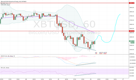 XBTUSD: Long trade on positive divergences