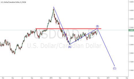 USDCAD: still in the corrective wave