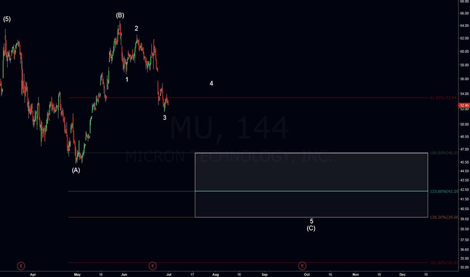 MU: MU Making Expected Moves - Buy Target Incoming
