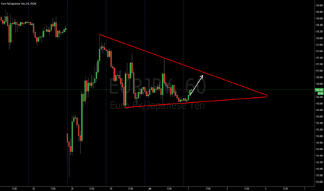 EURJPY: Triangle detected in EURJPY TFH1