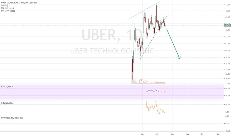 UBER Stock Price and Chart — TradingView
