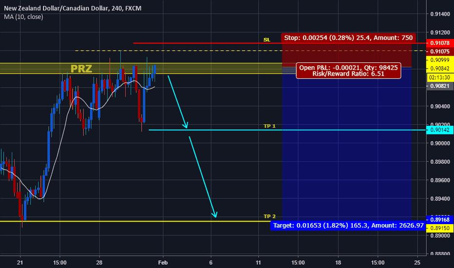 NZDCAD: NZDCAD Approaching Potential Reversal Zone!