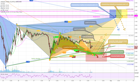 LTCUSD: LTC Analysis 8/30/15