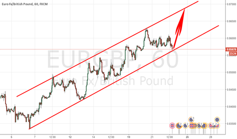 EURGBP: CANAL TRADING
