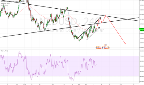 NZDUSD: New Zealand New Beemer Bang a Ting Then I Leave Her.
