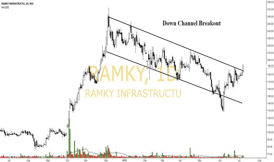 RAMKY: Ramky- Downtrend Channel Breakout