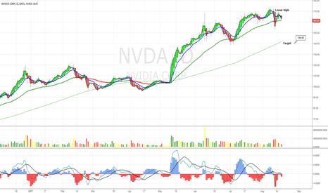 NVDA: NVDA Rolling Over Daily Time Frame