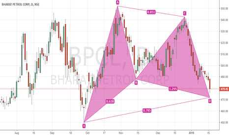 BPCL: Bullish Gartley  in BPCL