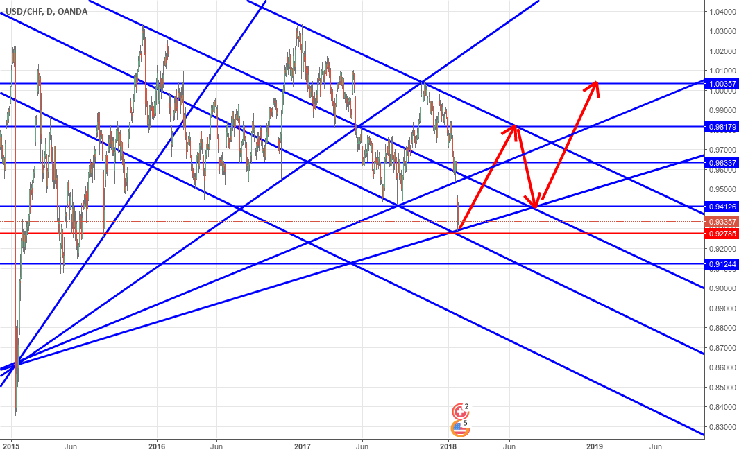 USDCHF-Daily-Long Forecast