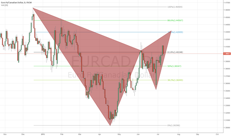 EURCAD: GARTLEY ON THE RADAR