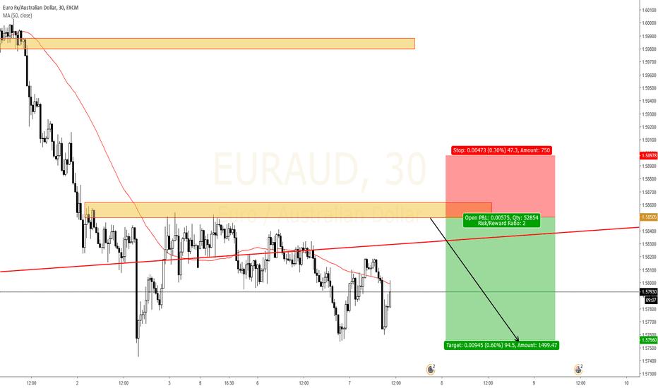 EURAUD: EURAUD Sell the pullback