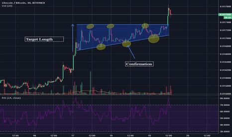 LTCBTC: LTC Bullish Ascending Triangle (Educational)