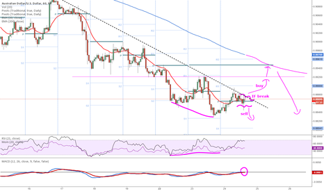 AUDUSD: if break audusd