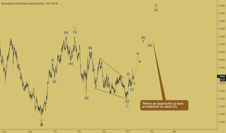 AUDNZD: AUDNZD - third wave