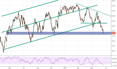 USOIL: US Oil Daily Resistance