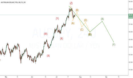 AUDJPY: Expecting three waves corrective pattern