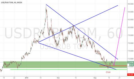 USDRUB_TOM: Покупка доллара
