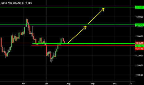 XAUUSD: Gold long because Stock is too HIGH