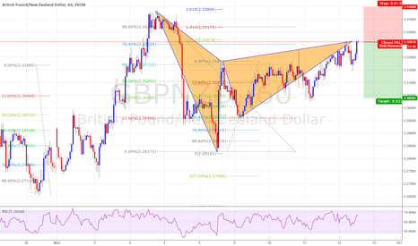 GBPNZD: Ghartly Pttern setting and News is also There on way