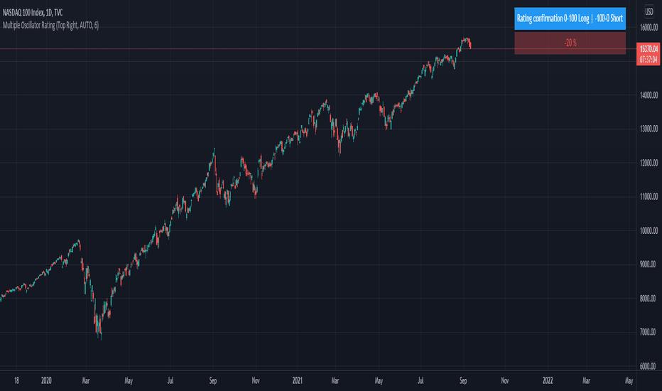 i migliori indicatori di tradingview per crypto scambio bitcoin