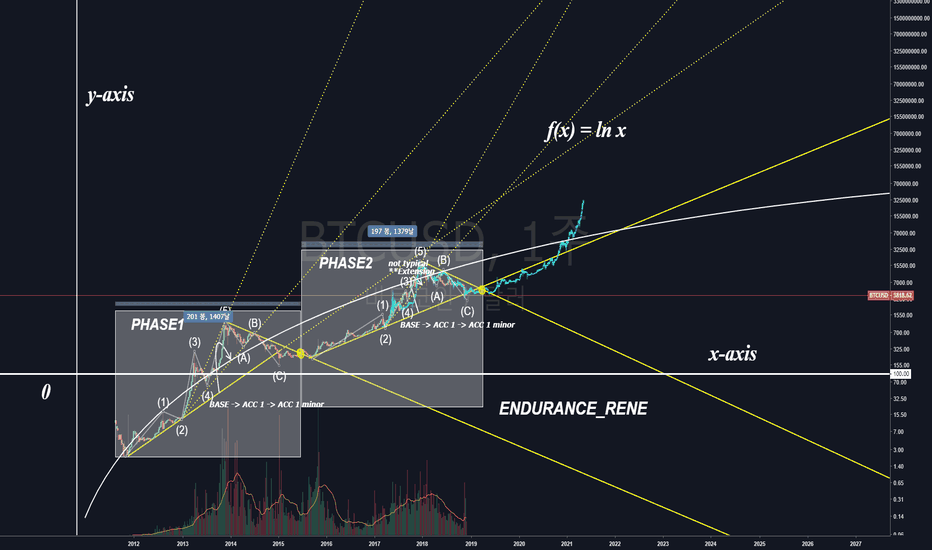 BTCUSD: cannot see the wood for the trees