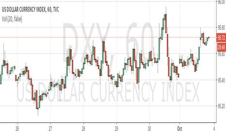 DXY: GOLD #LONG