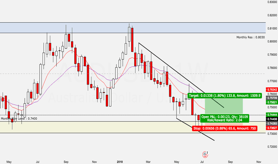 AUDUSD: LONG - AUD/USD Weekly Pinbar off Key Area