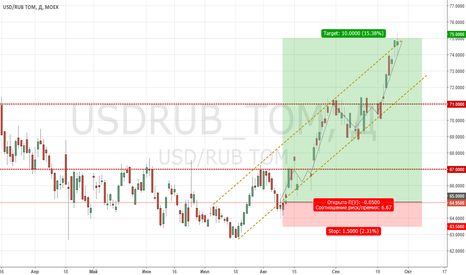 USDRUB_TOM: Воможный Рост Доллара уже сегодня!