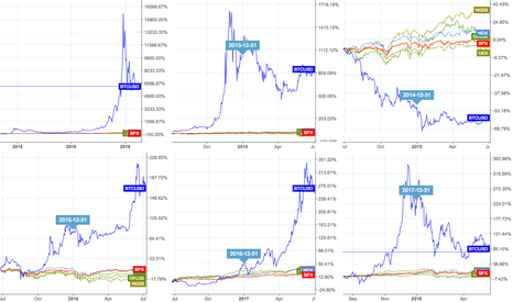 BTCUSD: And you still doubt BTC as a long-term investment?