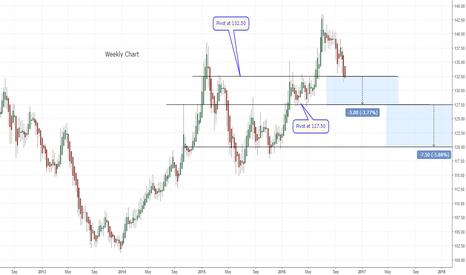 TLT: Support levels approaching for bonds(TLT)