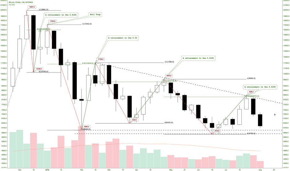 BTCUSD: Bitcoin downtrend