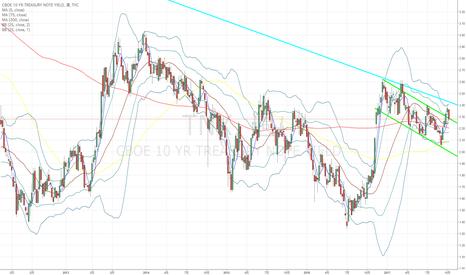 TNX: 米10年国債:派手な下落で来週の相場(特にドル円)が動きそう…