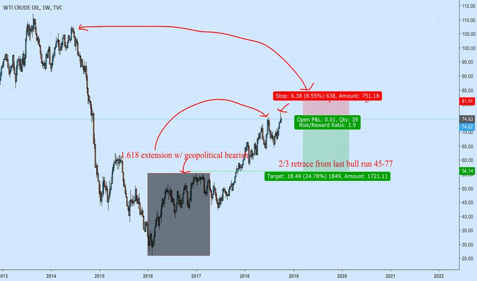 USOIL: Medium/Long term short oil+ dollar strength+ global growth pause