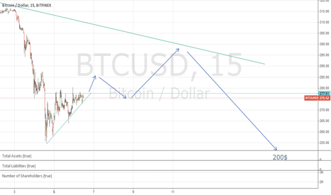 BTCUSD: Down to 200