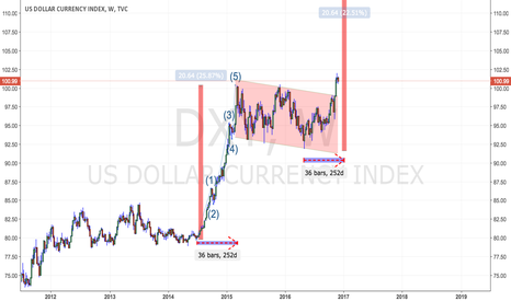 DXY: DXY: 112