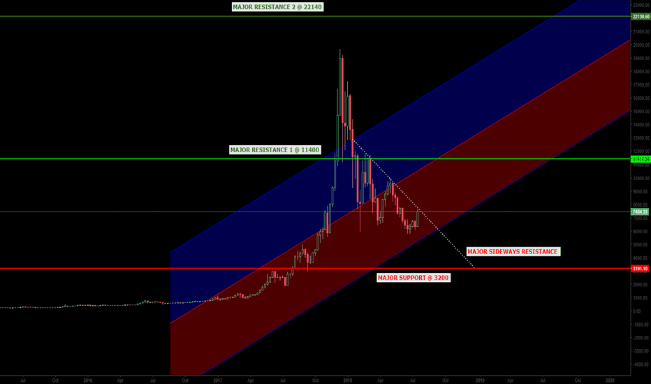 BTCUSD: BTCUSD- Bullish, But the Worst is Yet to Come!