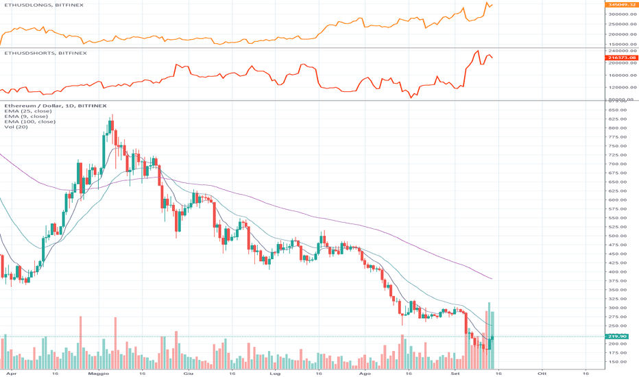 ETHUSD: Ethereum pronto al Run.