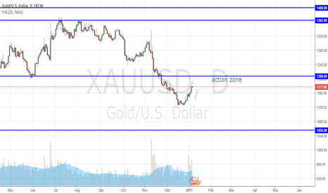 XAUUSD: Gold : wait for action in action zone
