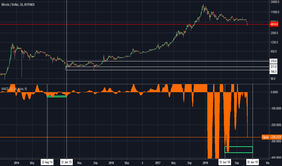 BTCUSD: #bitcoin MACD to confirm nearest to low like last time maybe