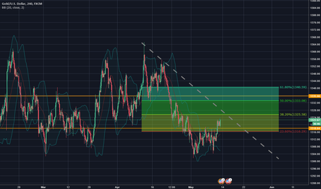 XAUUSD: Gold Ready to rise up!