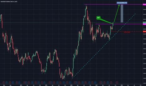 Nem Stock Price And Chart Tradingview
