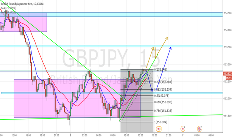 GBPJPY: GBPJPY - Analisis