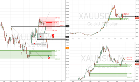 XAUUSD: RECIPE for GOLD - probability LONG