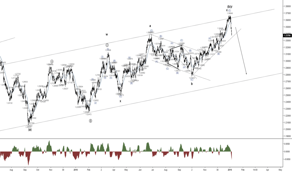 USDCAD: USDCAD - A massive downside potential on the Loonie