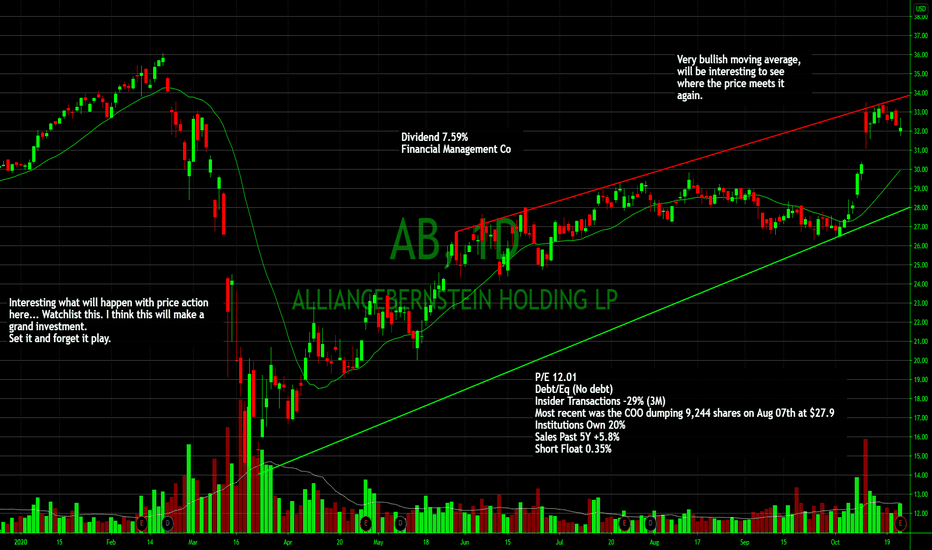Ab Stock Price And Chart Nyse Ab Tradingview